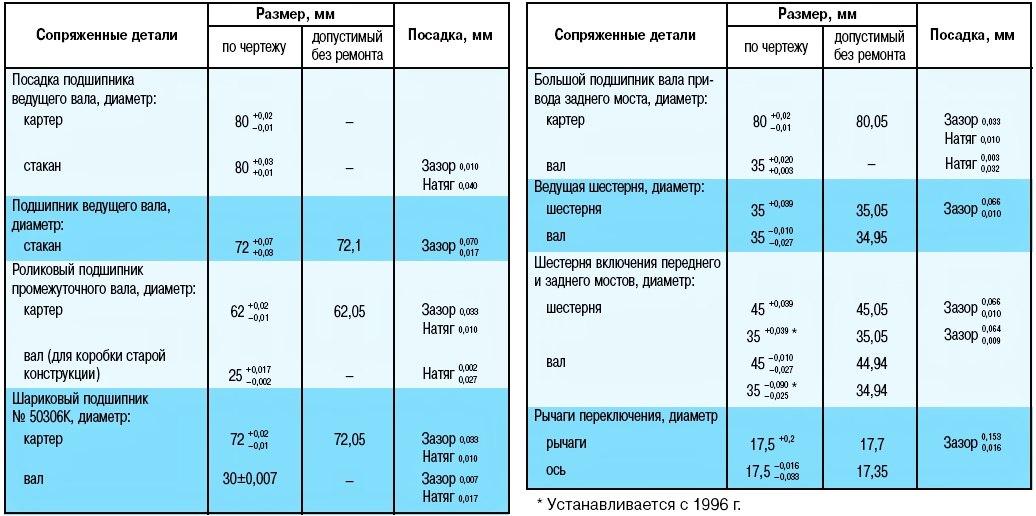 Купить Раздаточная коробка УАЗ